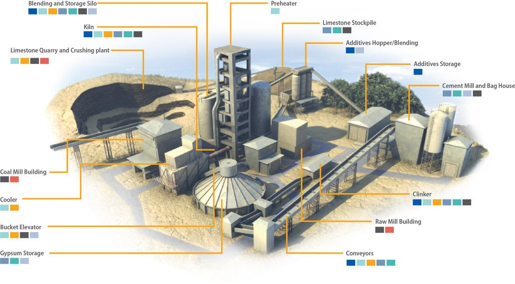 Layout of a cement processing plant